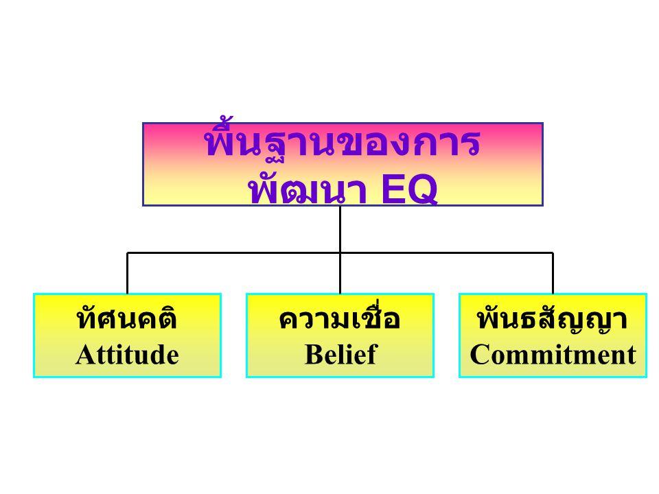 พื้นฐานของการพัฒนา EQ