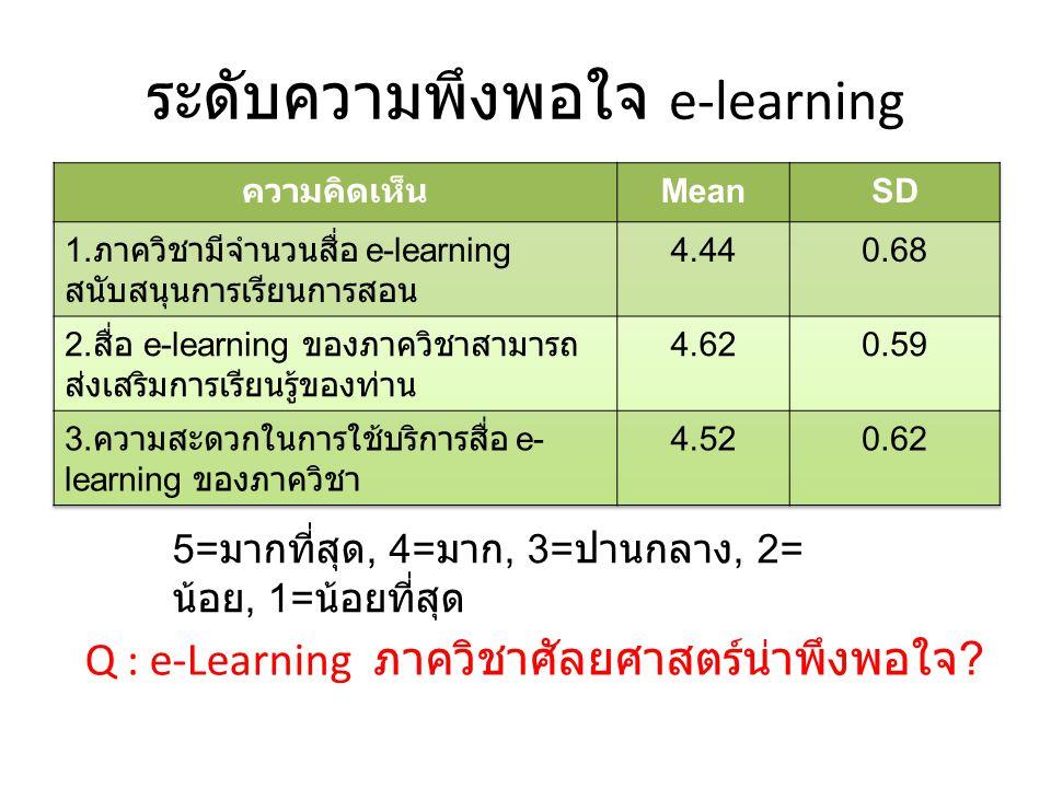 ระดับความพึงพอใจ e-learning
