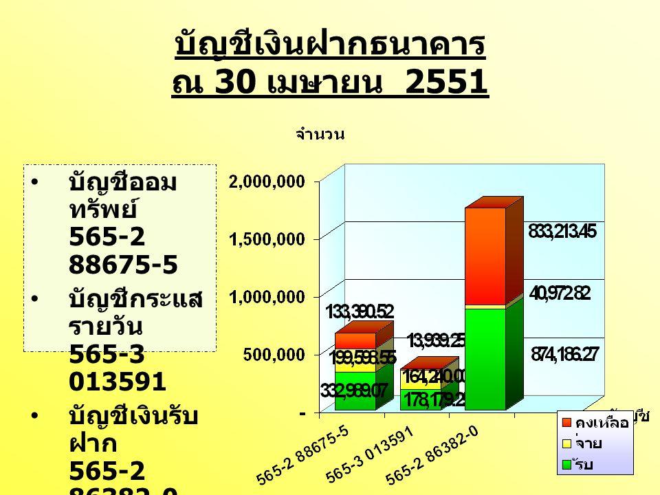 บัญชีเงินฝากธนาคาร ณ 30 เมษายน 2551