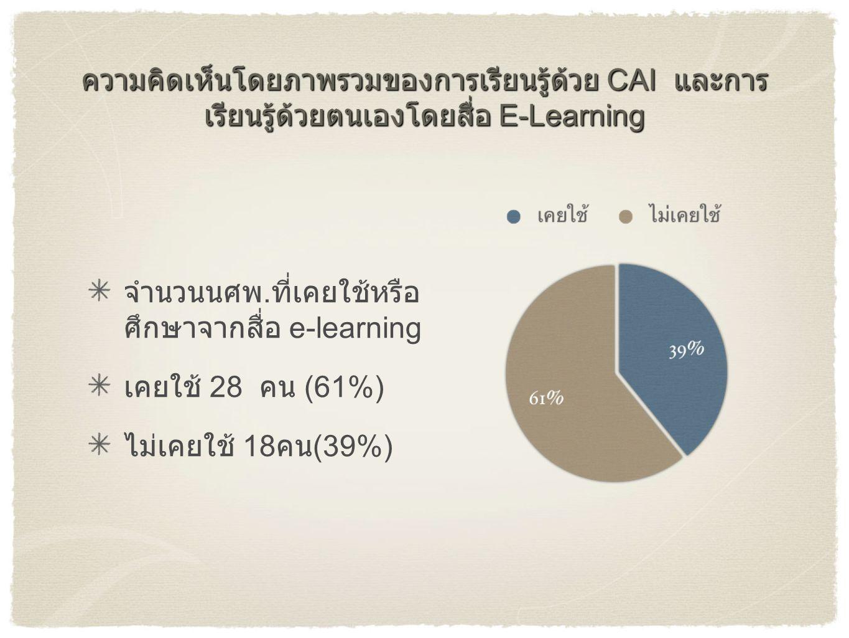 ความคิดเห็นโดยภาพรวมของการเรียนรู้ด้วย CAI และการเรียนรู้ด้วยตนเองโดยสื่อ E-Learning