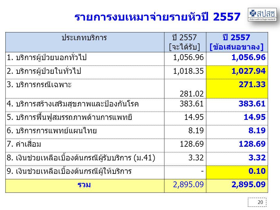 รายการงบเหมาจ่ายรายหัวปี 2557