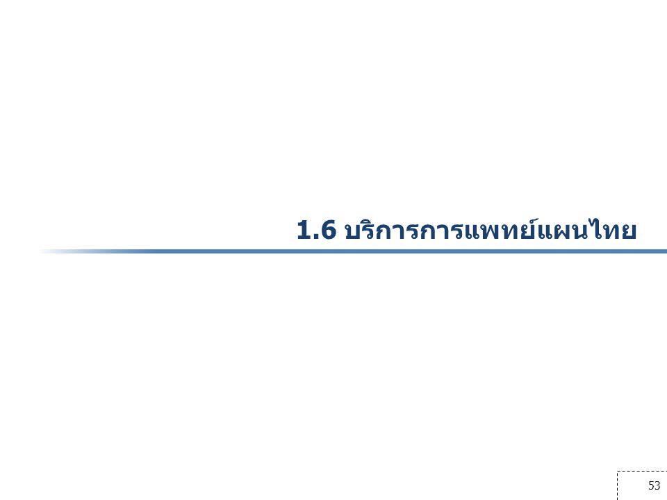1.6 บริการการแพทย์แผนไทย