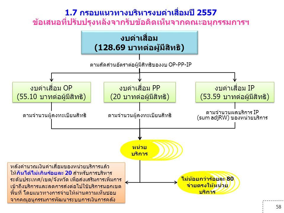 1.7 กรอบแนวทางบริหารงบค่าเสื่อมปี 2557