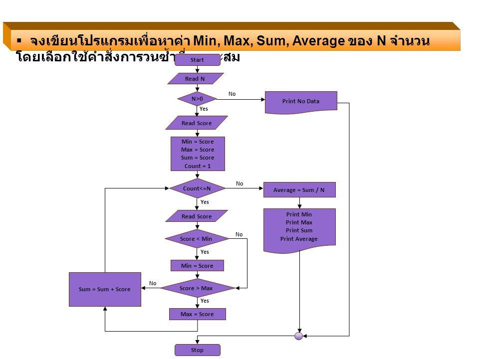 จงเขียนโปรแกรมเพื่อหาค่า Min, Max, Sum, Average ของ N จำนวน โดยเลือกใช้คำสั่งการวนซ้ำที่เหมาะสม