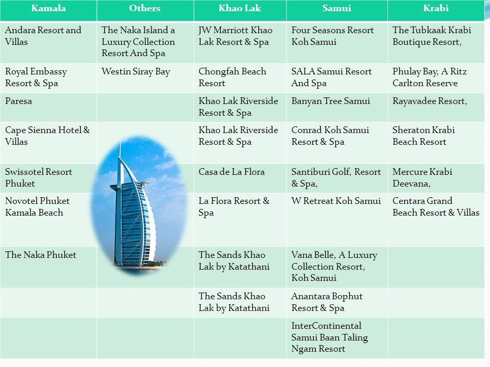 Kamala Others. Khao Lak. Samui. Krabi. Andara Resort and Villas. The Naka Island a Luxury Collection Resort And Spa.
