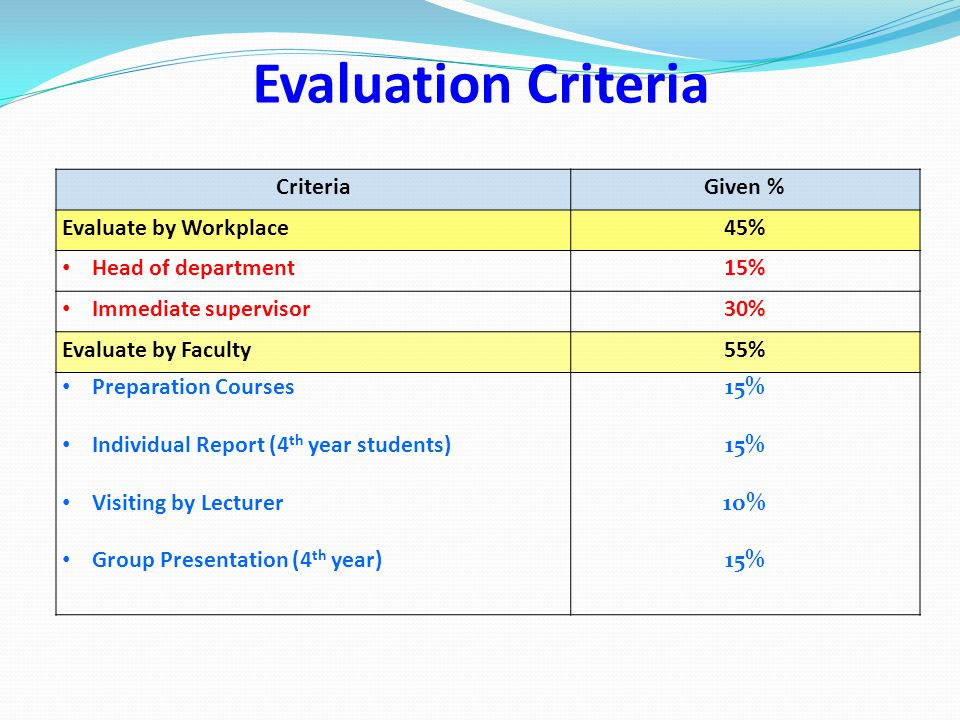 Evaluation Criteria Criteria Given % Evaluate by Workplace 45%