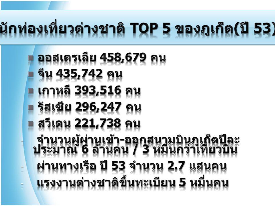 นักท่องเที่ยวต่างชาติ TOP 5 ของภูเก็ต(ปี 53)