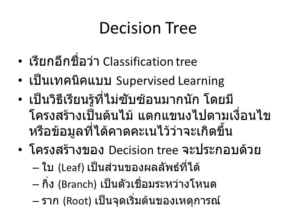 Decision Tree เรียกอีกชื่อว่า Classification tree