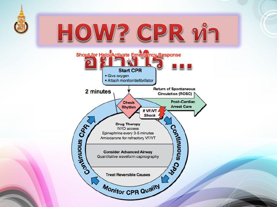HOW CPR ทำอย่างไร ...