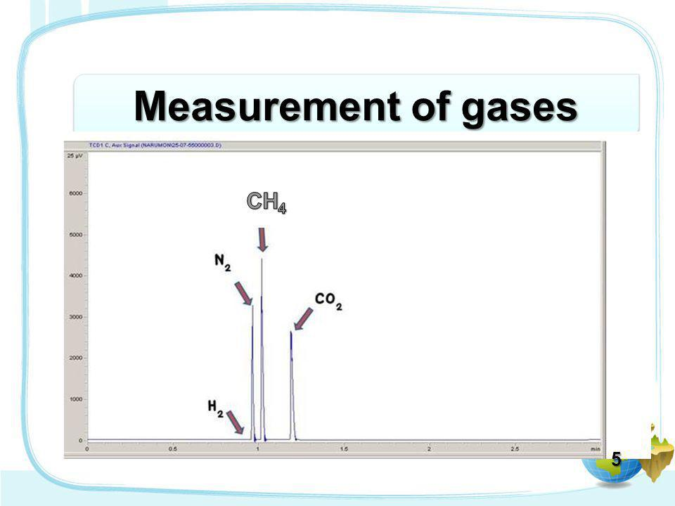 Measurement of gases CH4