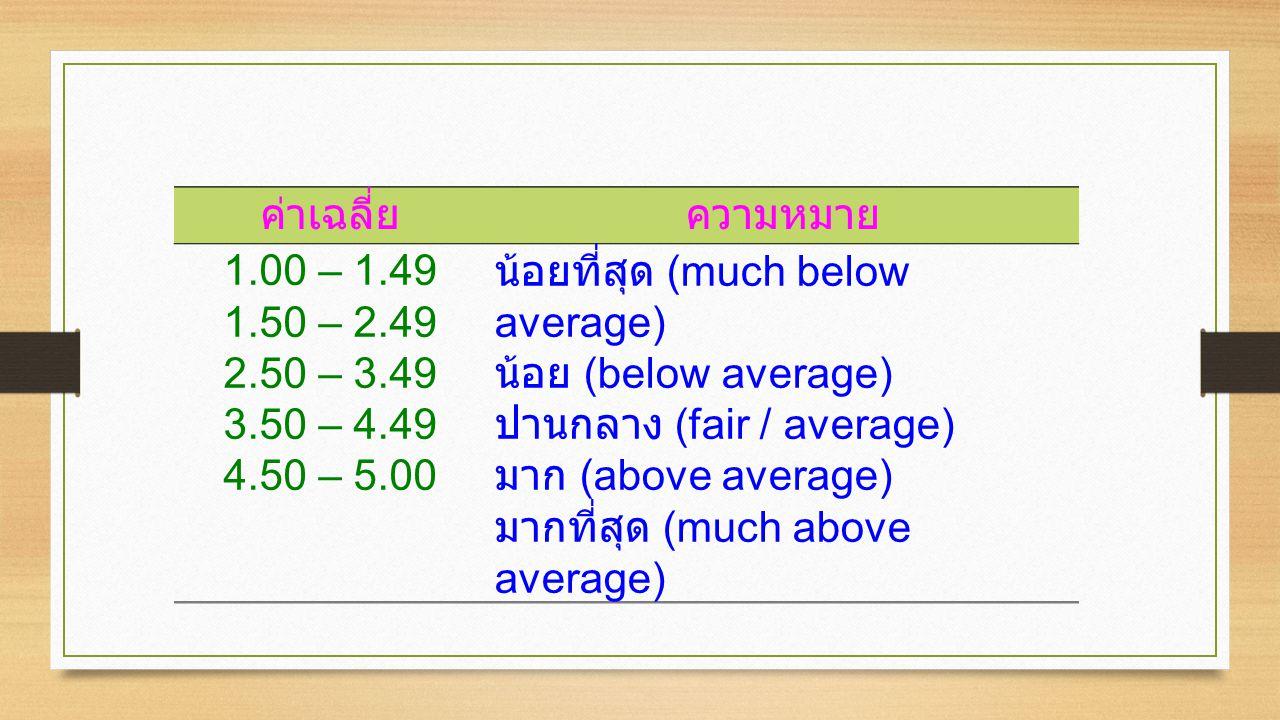 ค่าเฉลี่ย ความหมาย. 1.00 – 1.49. 1.50 – 2.49. 2.50 – 3.49. 3.50 – 4.49. 4.50 – 5.00. น้อยที่สุด (much below average)