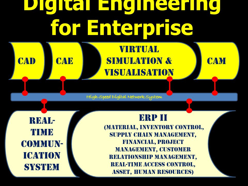 Digital Engineering for Enterprise