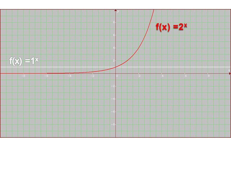 f(x) =2x f(x) =1x