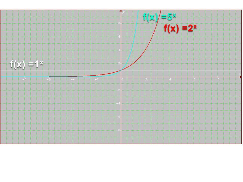 f(x) =5x f(x) =2x f(x) =1x