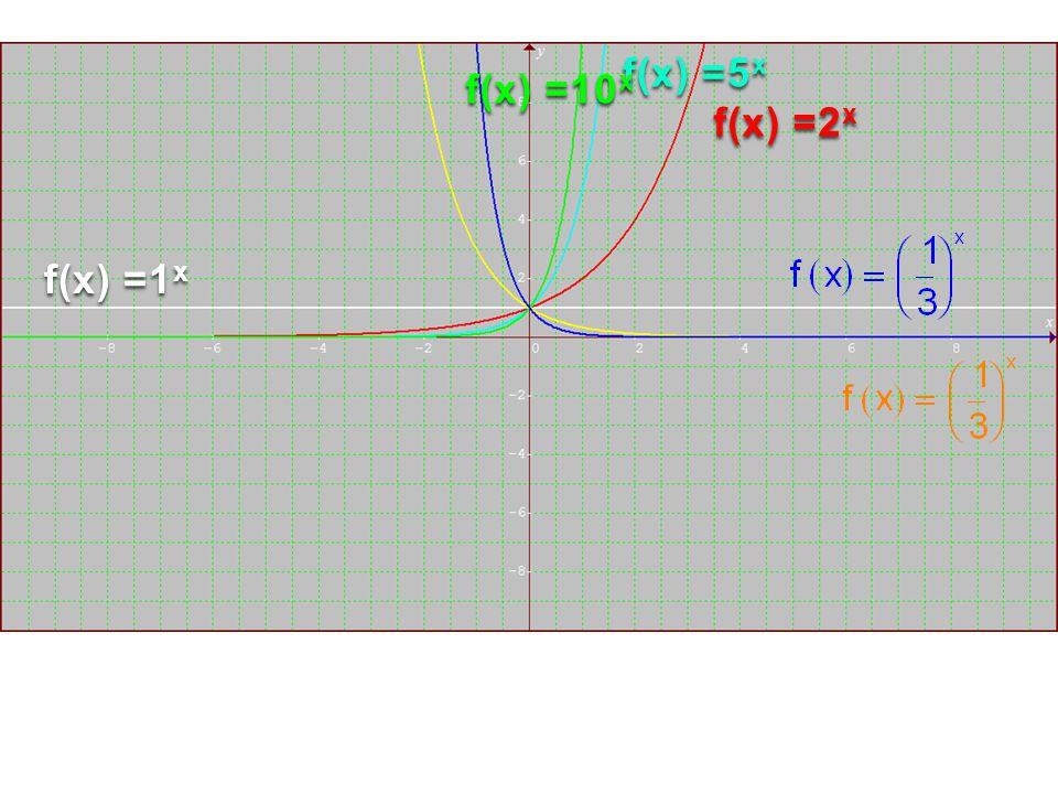 f(x) =5x f(x) =10x f(x) =2x f(x) =1x