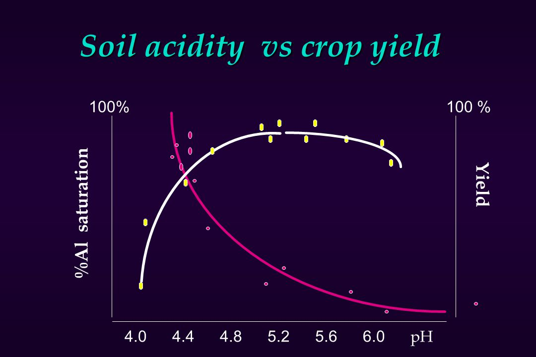 Soil acidity vs crop yield