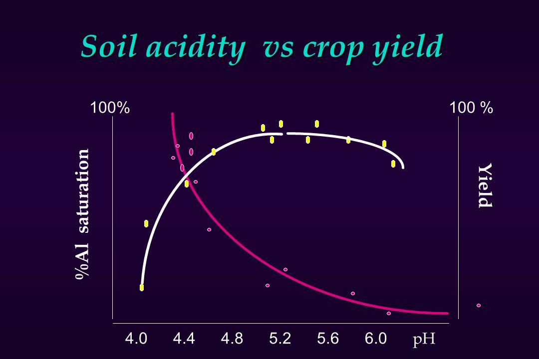 Soil acidity vs crop yield