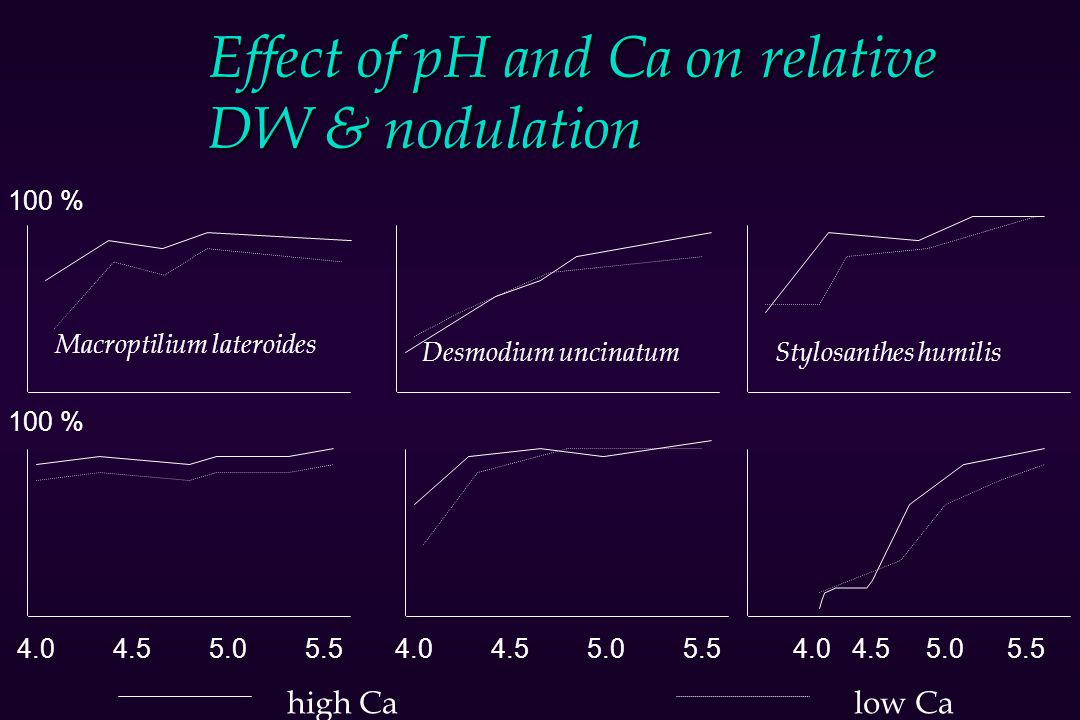 Effect of pH and Ca on relative DW & nodulation