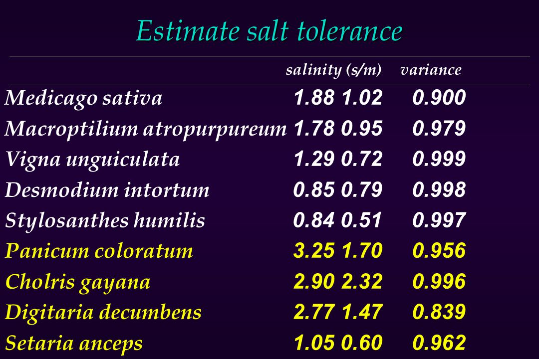 Estimate salt tolerance