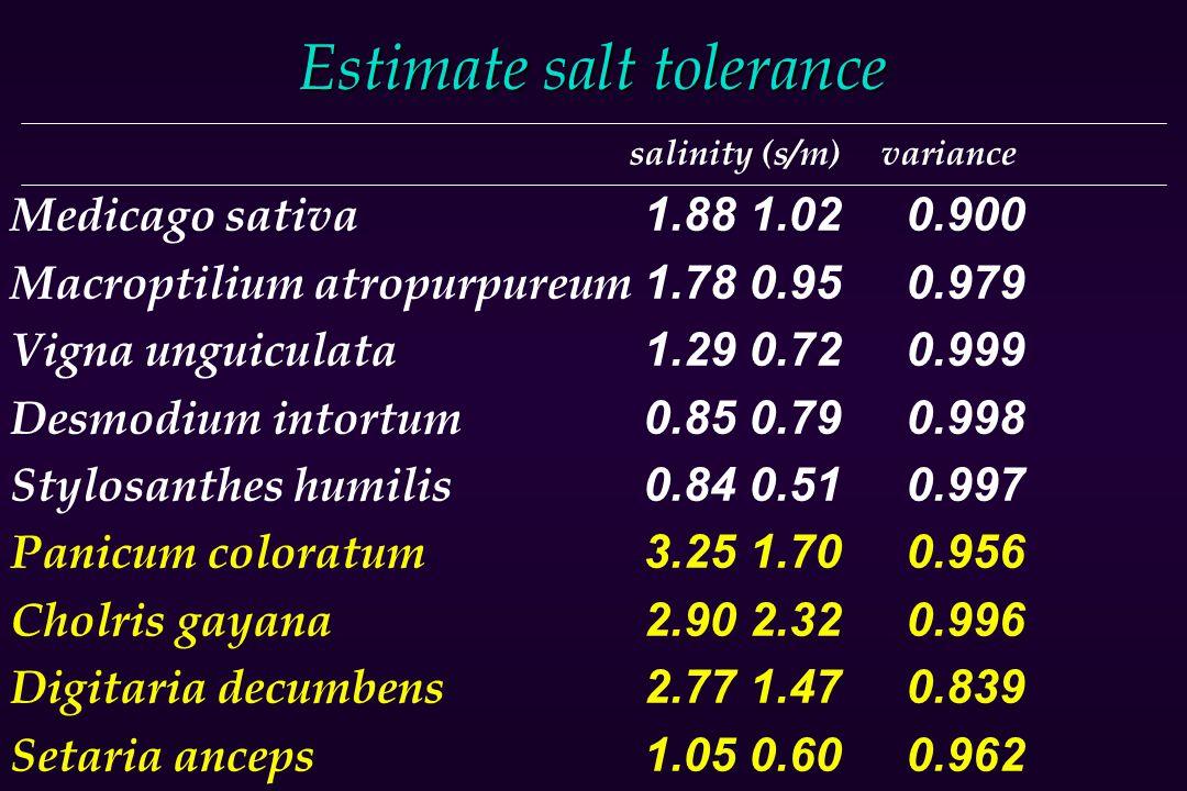 Estimate salt tolerance