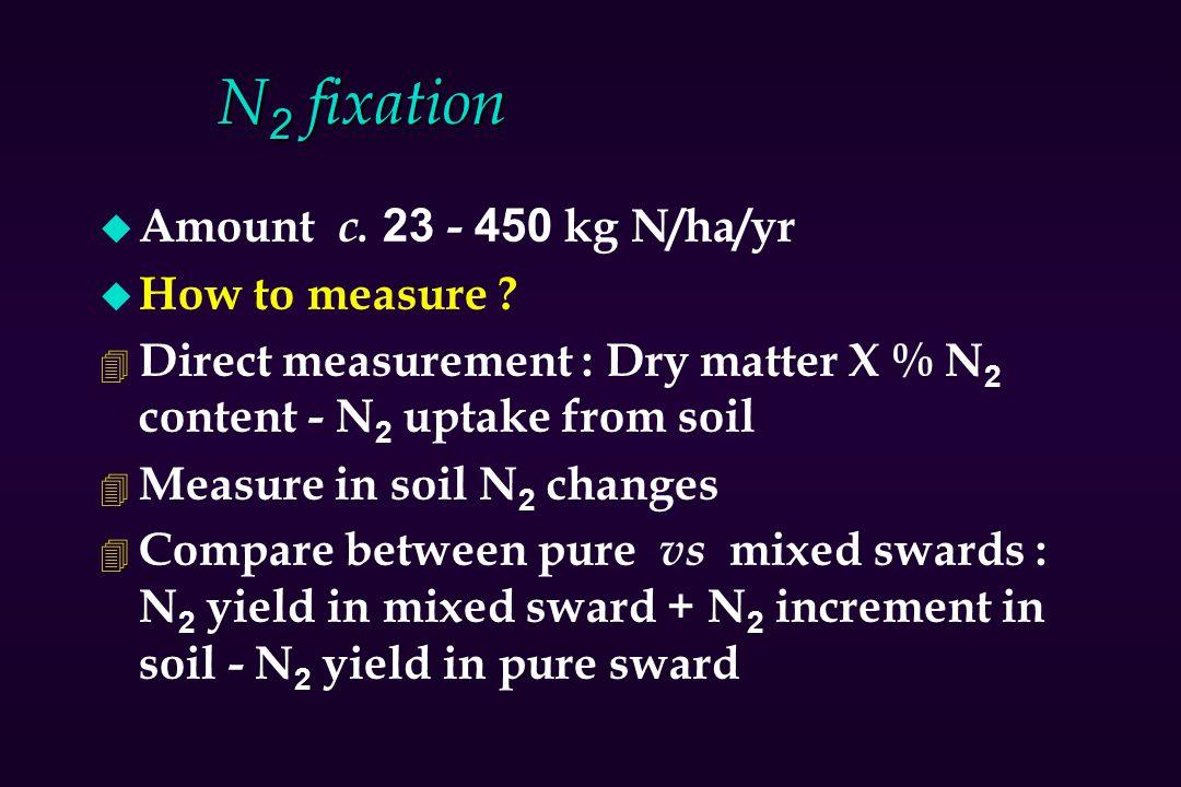 N2 fixation Amount c. 23 - 450 kg N/ha/yr How to measure