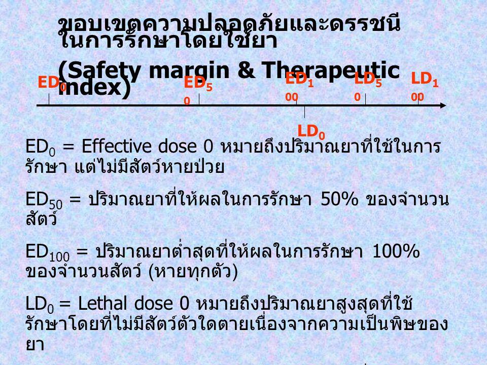 ขอบเขตความปลอดภัยและดรรชนีในการรักษาโดยใช้ยา