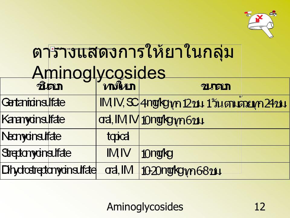 ตารางแสดงการให้ยาในกลุ่ม Aminoglycosides