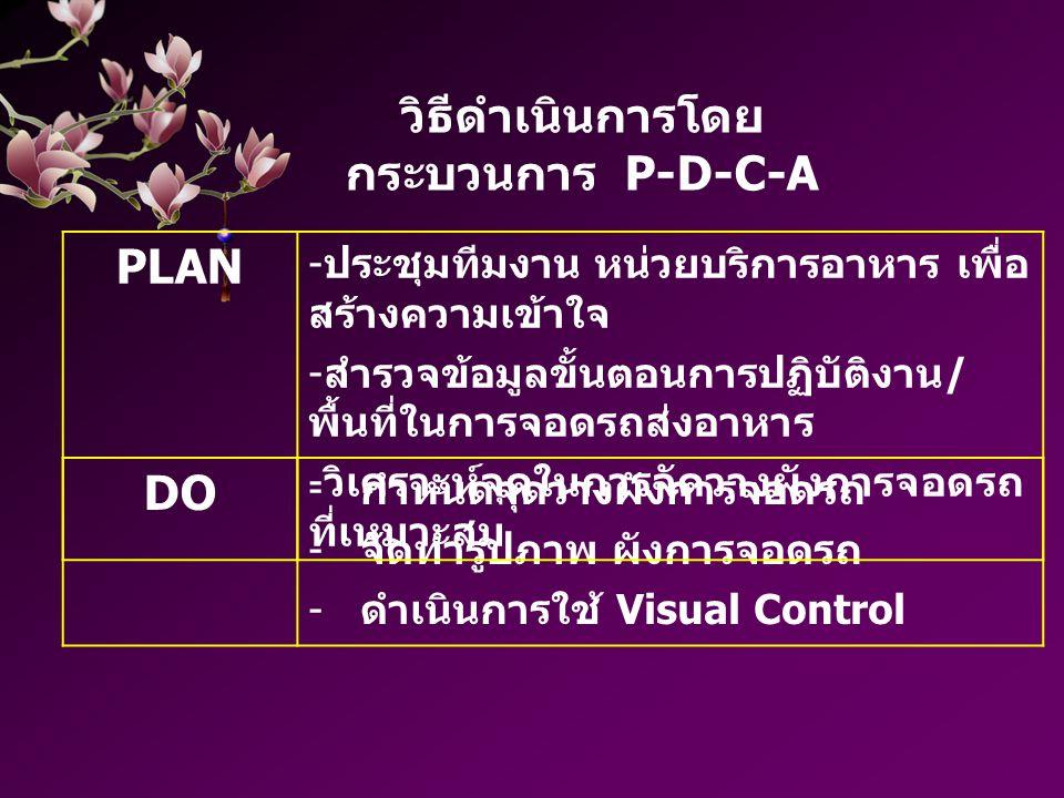 วิธีดำเนินการโดยกระบวนการ P-D-C-A
