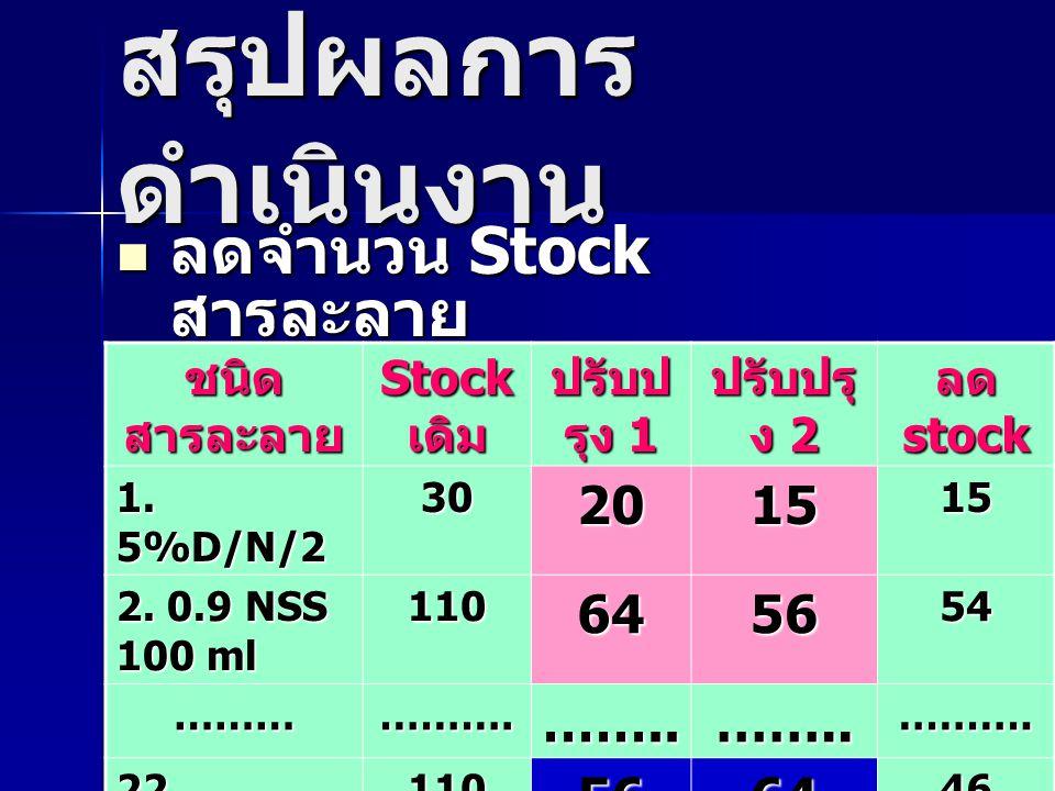 สรุปผลการดำเนินงาน ลดจำนวน Stock สารละลาย 790 445 435 355 รวม 20 15 64