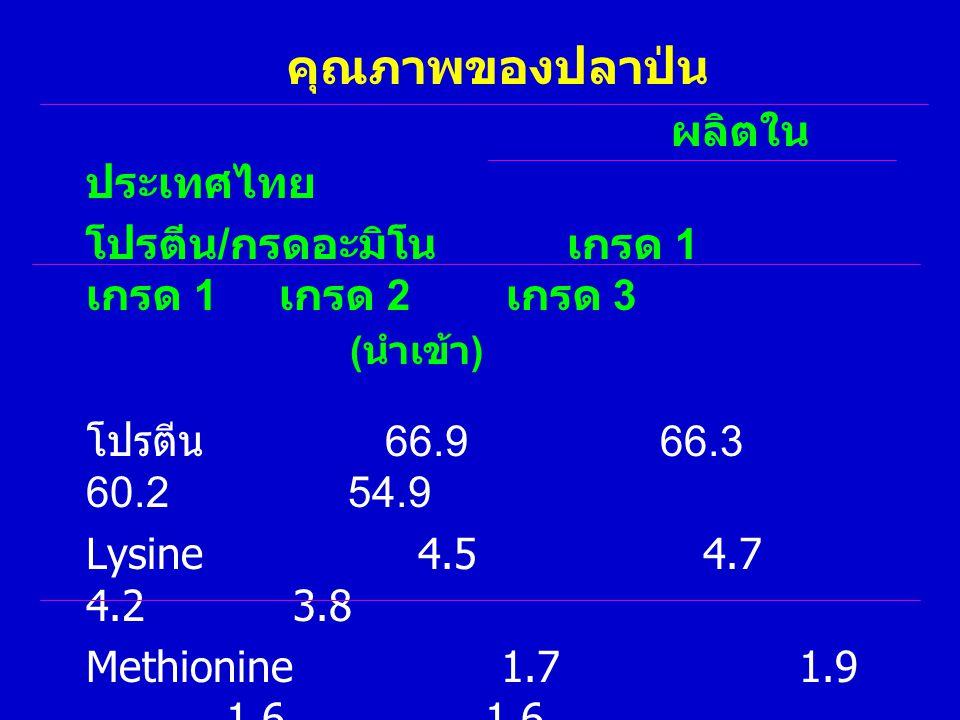 คุณภาพของปลาป่น ผลิตในประเทศไทย