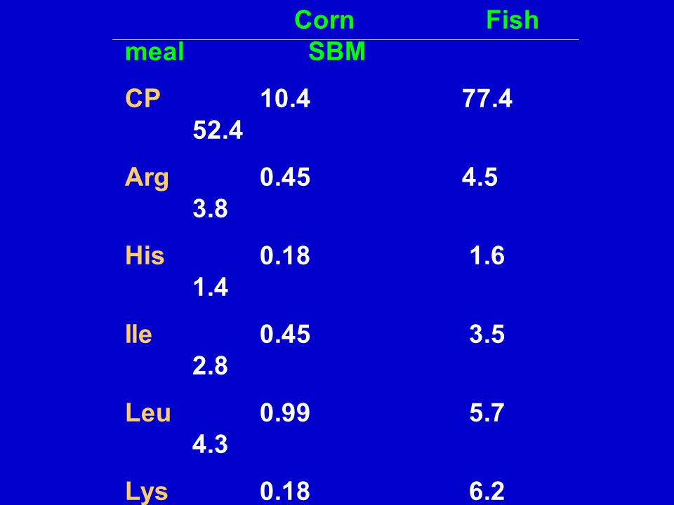 Corn Fish meal SBM CP 10.4 77.4 52.4. Arg 0.45 4.5 3.8.