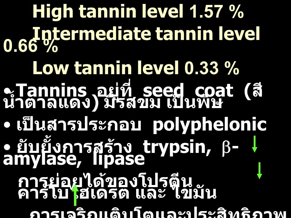 High tannin level 1.57 % Intermediate tannin level 0.66 % Low tannin level 0.33 % Tannins อยู่ที่ seed coat (สีน้ำตาลแดง) มีรสขม เป็นพิษ.