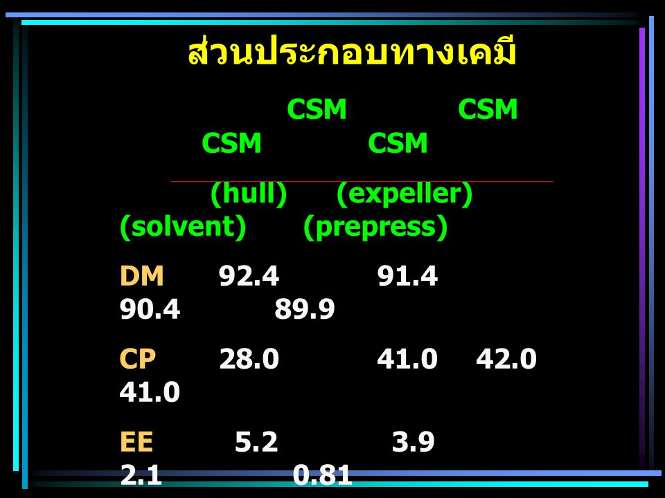 ส่วนประกอบทางเคมี CSM CSM CSM CSM