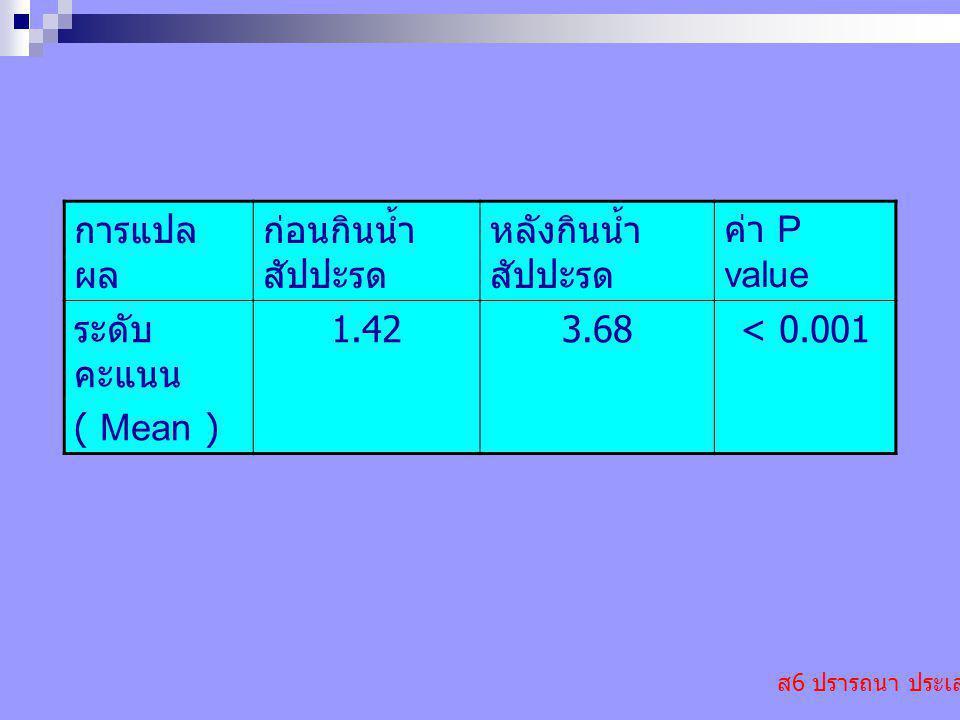การแปลผล ก่อนกินน้ำสัปปะรด หลังกินน้ำสัปปะรด ค่า P value ระดับคะแนน