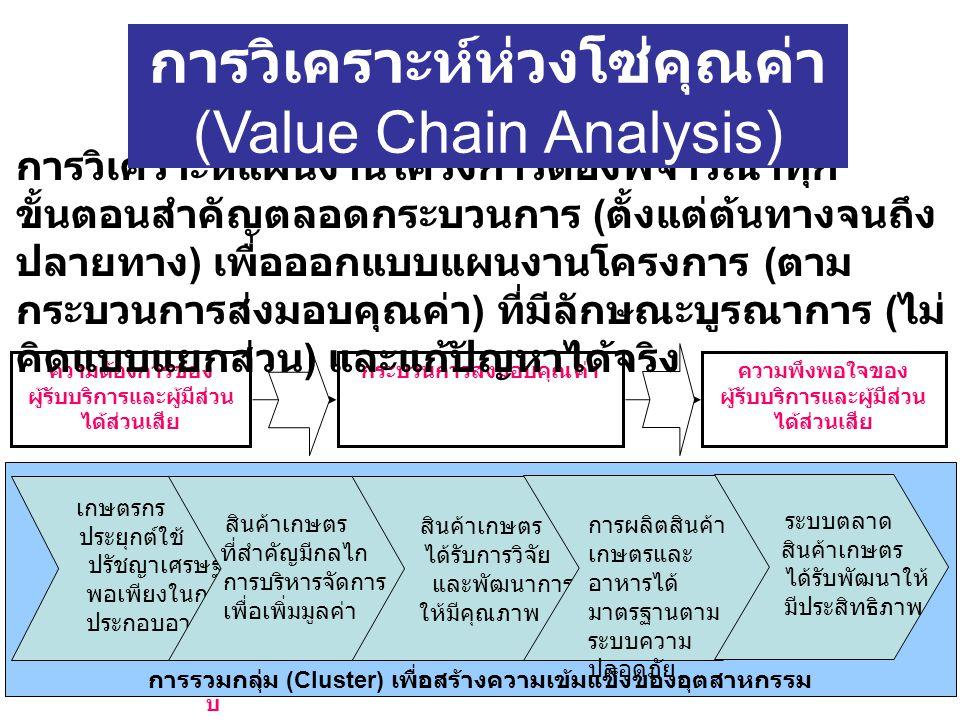 การวิเคราะห์ห่วงโซ่คุณค่า (Value Chain Analysis)