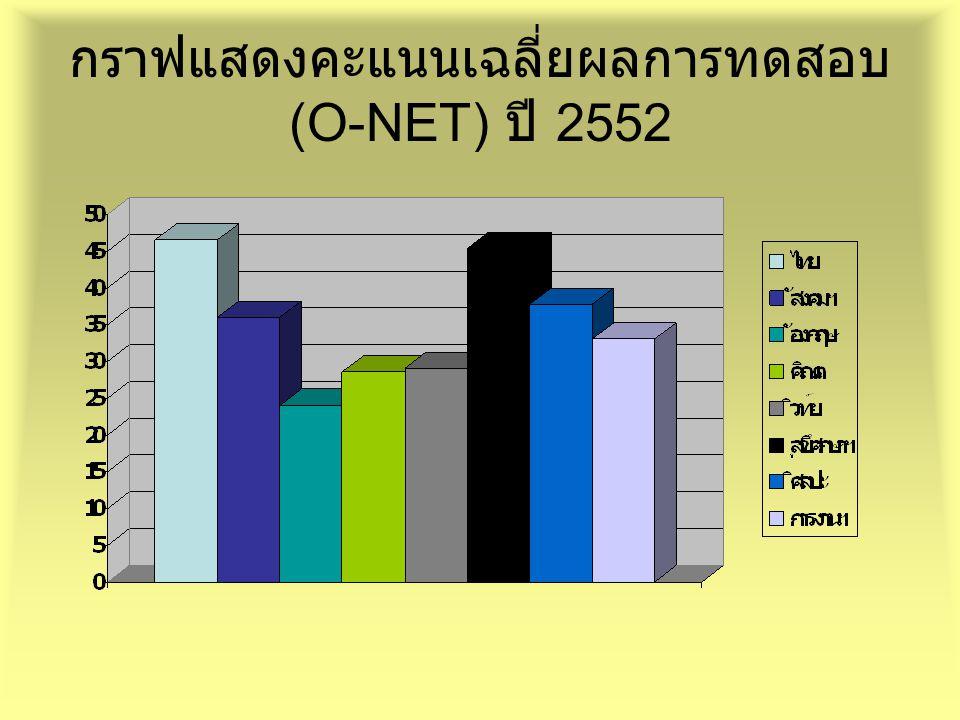 กราฟแสดงคะแนนเฉลี่ยผลการทดสอบ (O-NET) ปี 2552