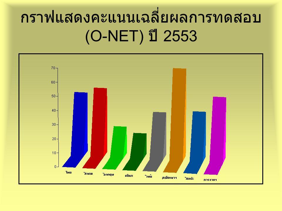 กราฟแสดงคะแนนเฉลี่ยผลการทดสอบ (O-NET) ปี 2553