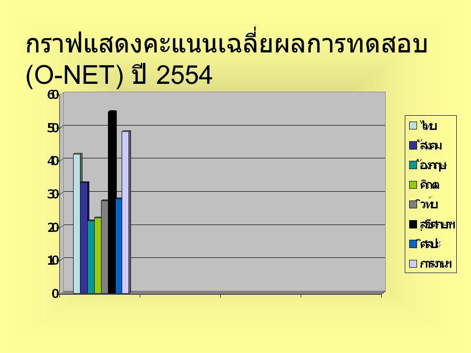 กราฟแสดงคะแนนเฉลี่ยผลการทดสอบ (O-NET) ปี 2554