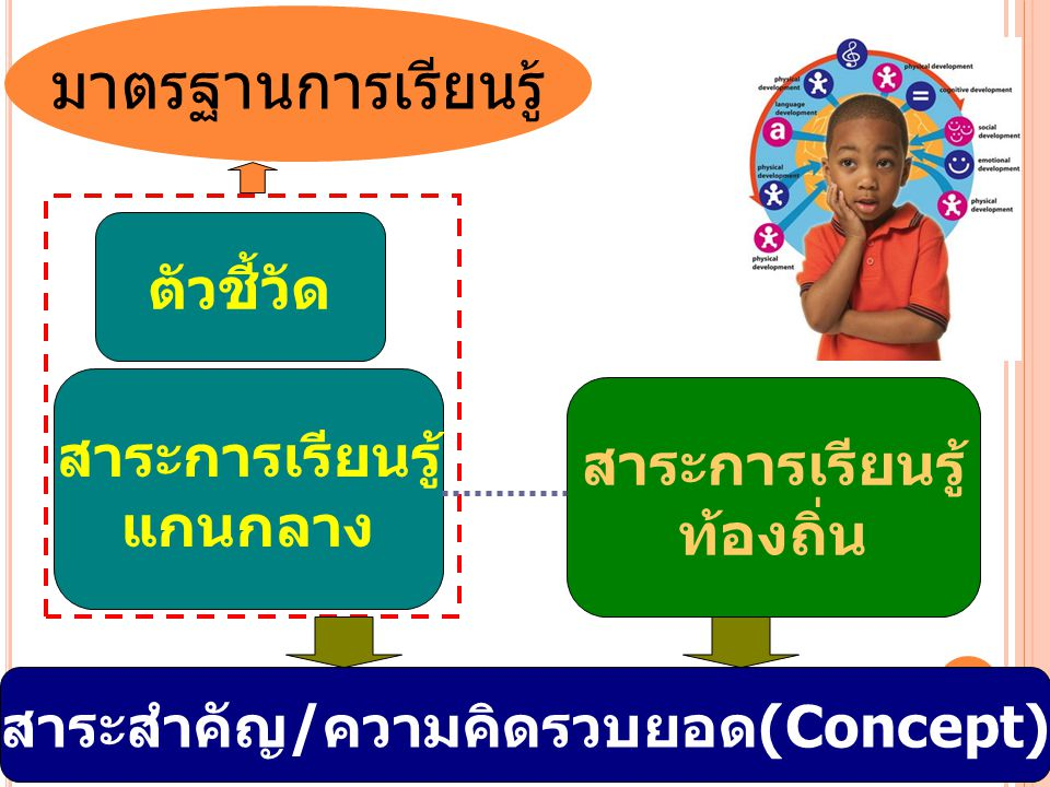 สาระสำคัญ/ความคิดรวบยอด(Concept)