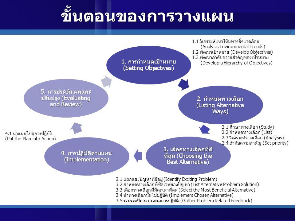 ขั้นตอนของการวางแผน 1. การกำหนดเป้าหมาย (Setting Objectives)