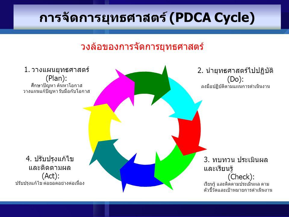 การจัดการยุทธศาสตร์ (PDCA Cycle)