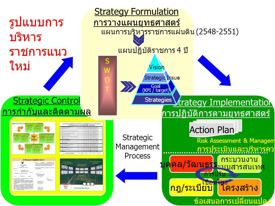 รูปแบบการบริหารราชการแนวใหม่
