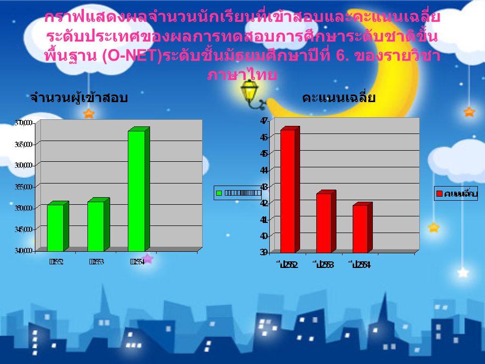 กราฟแสดงผลจำนวนนักเรียนที่เข้าสอบและคะแนนเฉลี่ยระดับประเทศของผลการทดสอบการศึกษาระดับชาติขั้นพื้นฐาน (O-NET)ระดับชั้นมัธยมศึกษาปีที่ 6. ของรายวิชาภาษาไทย