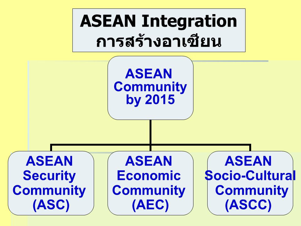 ASEAN Integration การสร้างอาเซียน