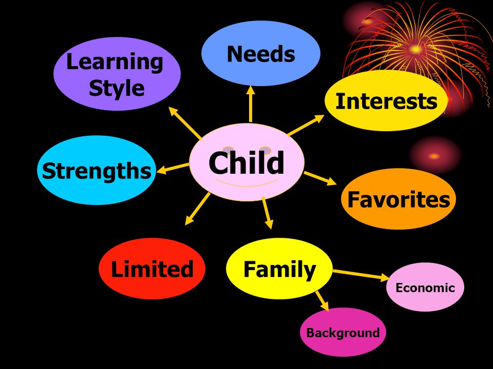 Child Needs Learning Style Interests Strengths Favorites Limited