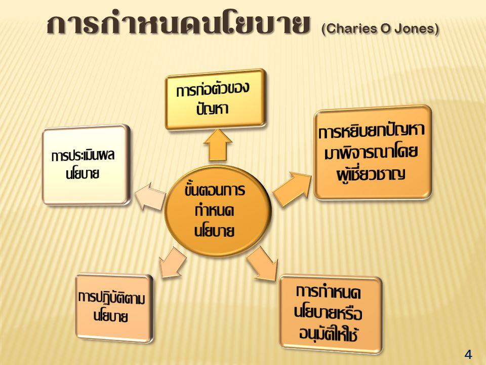 การกำหนดนโยบาย (Charies O Jones)