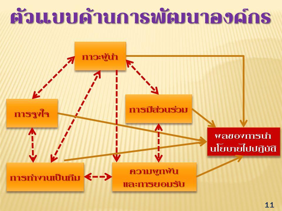 ตัวแบบด้านการพัฒนาองค์กร