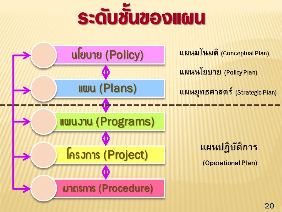 ระดับชั้นของแผน นโยบาย (Policy) แผน (Plans) แผนงาน (Programs)