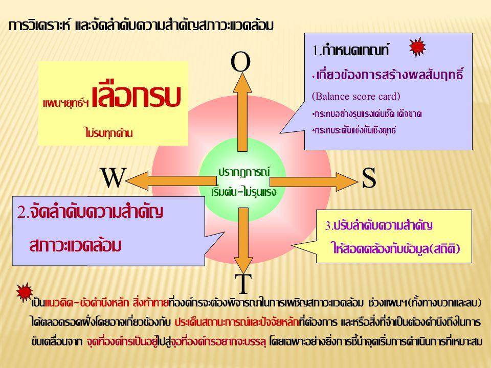 O W S T 2.จัดลำดับความสำคัญ สภาวะแวดล้อม