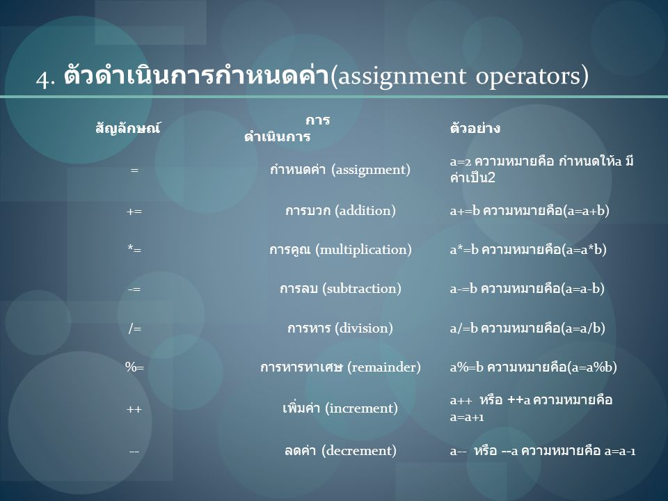 4. ตัวดำเนินการกำหนดค่า(assignment operators)